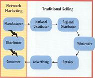 Network Marketing vs Conventional Retailing